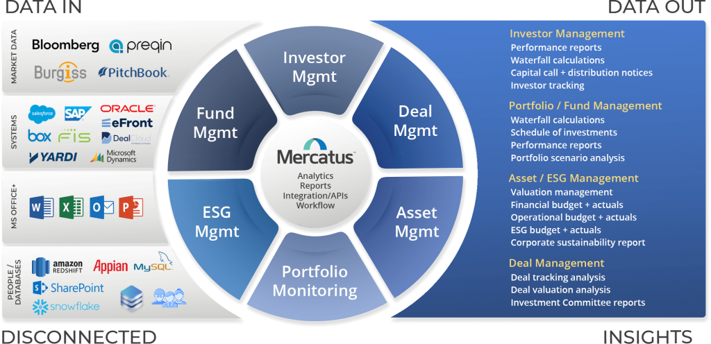Mercatus Data Management Platform